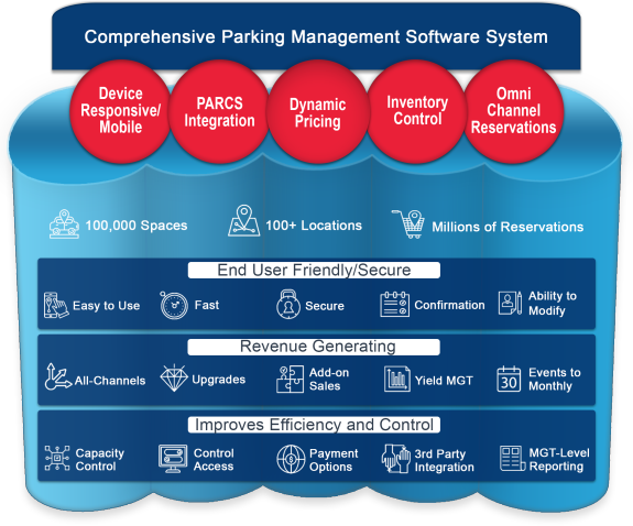 parking software dashboard